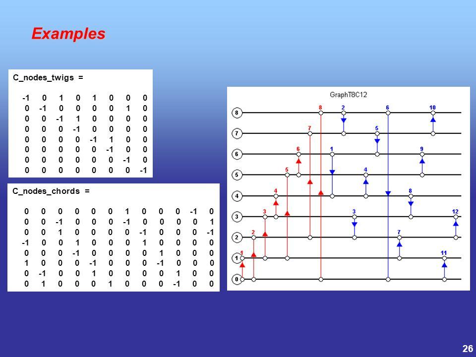 26 Examples Examples C_nodes_chords = 0 0 0 0 0 0 1 0 0 0 -1 0 0 0 -1 0 0 0 -1 0 0 0 0 1 0 0 1 0 0 0 0 -1 0 0 0 -1 -1 0 0 1 0 0 0 1 0 0 0 0 0 0 0 -1 0 0 0 0 1 0 0 0 1 0 0 0 -1 0 0 0 -1 0 0 0 0 -1 0 0 1 0 0 0 0 1 0 0 0 1 0 0 0 1 0 0 0 -1 0 0 C_nodes_twigs = -1 0 1 0 1 0 0 0 0 -1 0 0 0 0 1 0 0 0 -1 1 0 0 0 0 0 0 0 -1 0 0 0 0 0 0 0 0 -1 1 0 0 0 0 0 0 0 -1 0 0 0 0 0 0 0 0 -1 0 0 0 0 0 0 0 0 -1