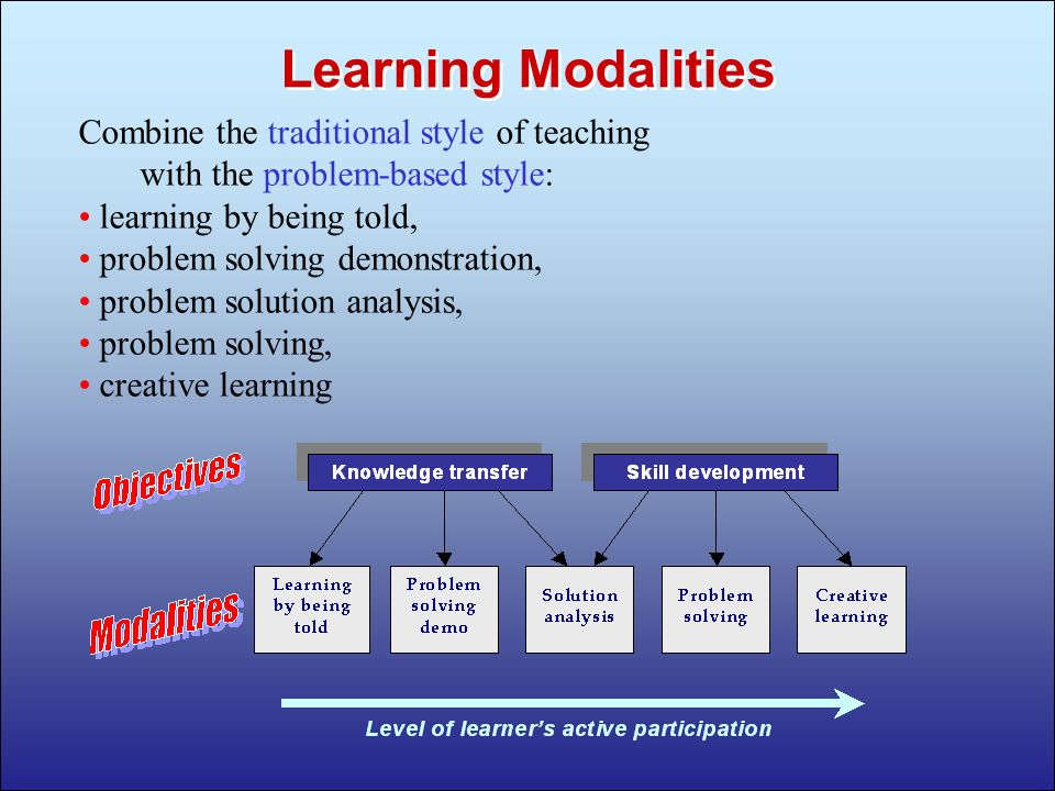 3 Combine the traditional style of teaching with the problem-based style: learning by being told, problem solving demonstration, problem solution analysis, problem solving, creative learning Learning Modalities