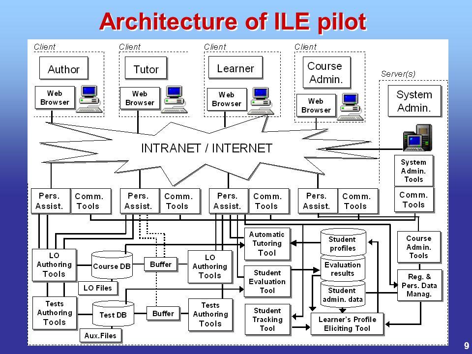 9 Architecture of ILE pilot