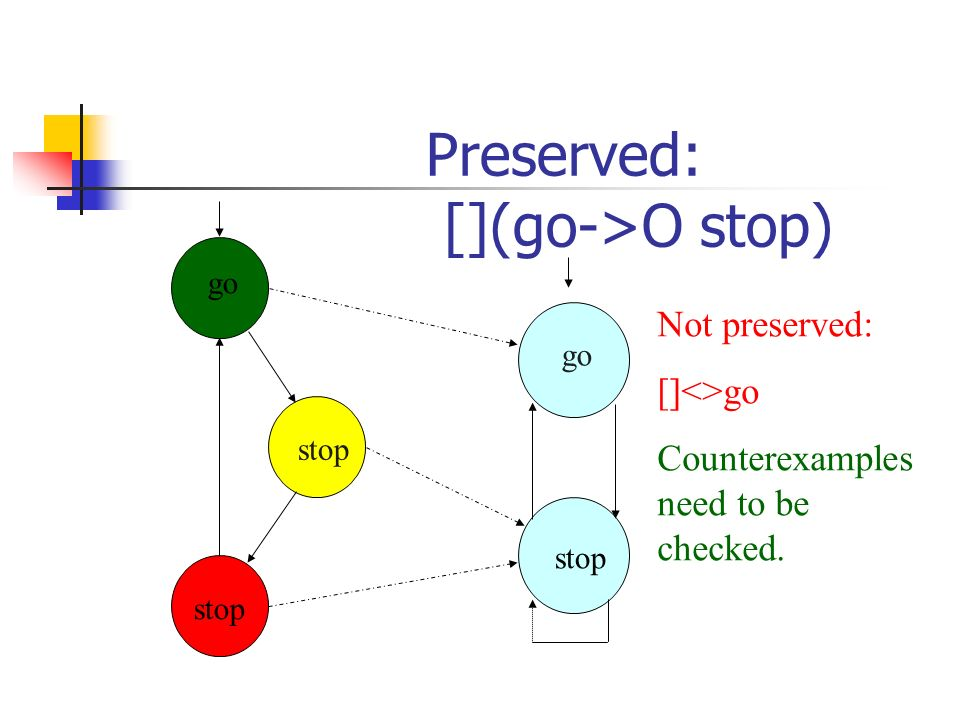 Preserved: [](go->O stop) go stop go stop Not preserved: []<>go Counterexamples need to be checked.