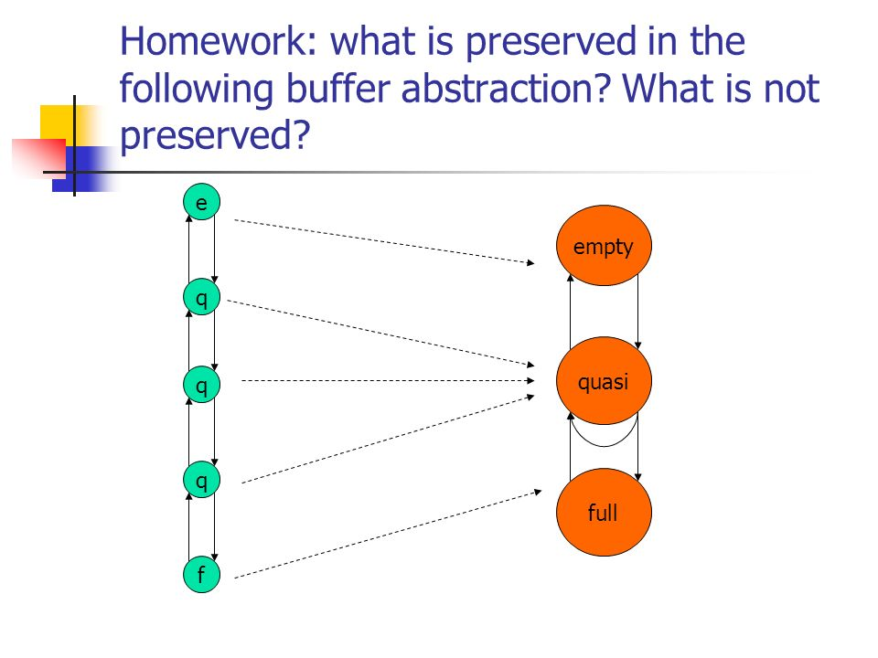 Homework: what is preserved in the following buffer abstraction.