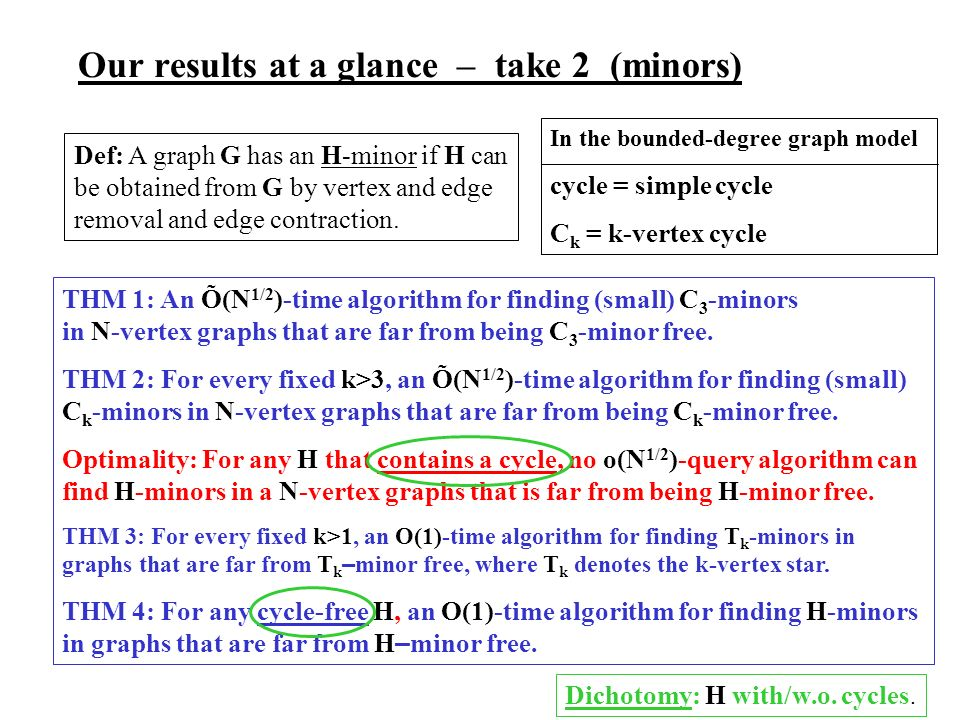 Our results at a glance – take 2 (minors) THM 1: An Õ(N 1/2 )-time algorithm for finding (small) C 3 -minors in N-vertex graphs that are far from being C 3 -minor free.