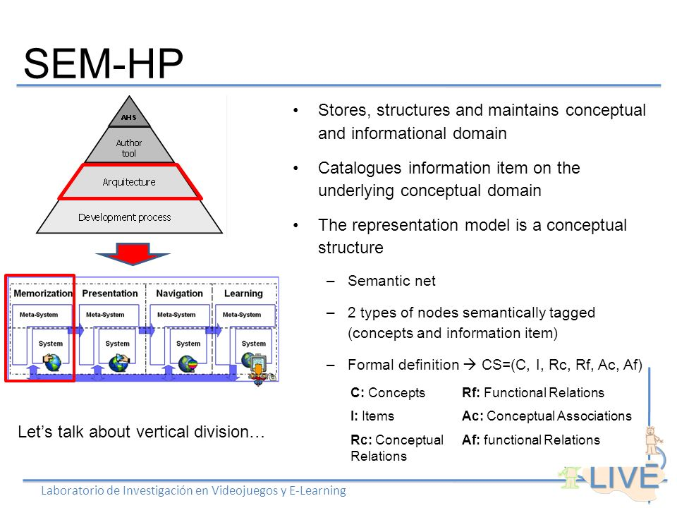 SEM-HP Laboratorio de Investigación en Videojuegos y E-Learning Stores, structures and maintains conceptual and informational domain Catalogues information item on the underlying conceptual domain The representation model is a conceptual structure –Semantic net –2 types of nodes semantically tagged (concepts and information item) –Formal definition CS=(C, I, Rc, Rf, Ac, Af) Lets talk about vertical division… C: ConceptsRf: Functional Relations I: ItemsAc: Conceptual Associations Rc: Conceptual Relations Af: functional Relations