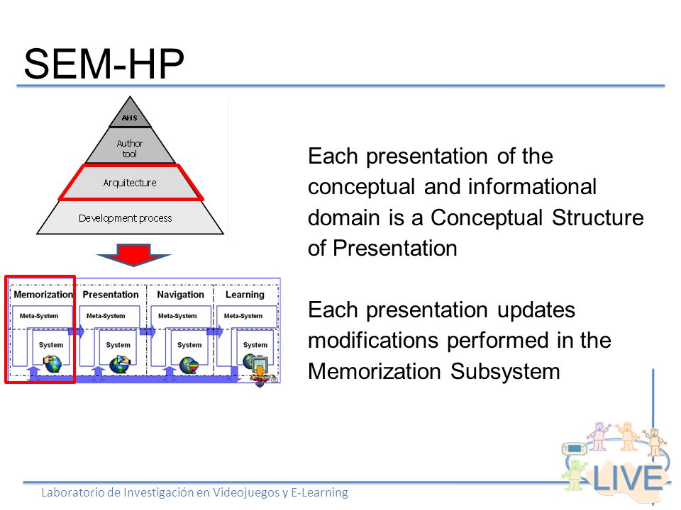 SEM-HP Laboratorio de Investigación en Videojuegos y E-Learning Each presentation of the conceptual and informational domain is a Conceptual Structure of Presentation Each presentation updates modifications performed in the Memorization Subsystem