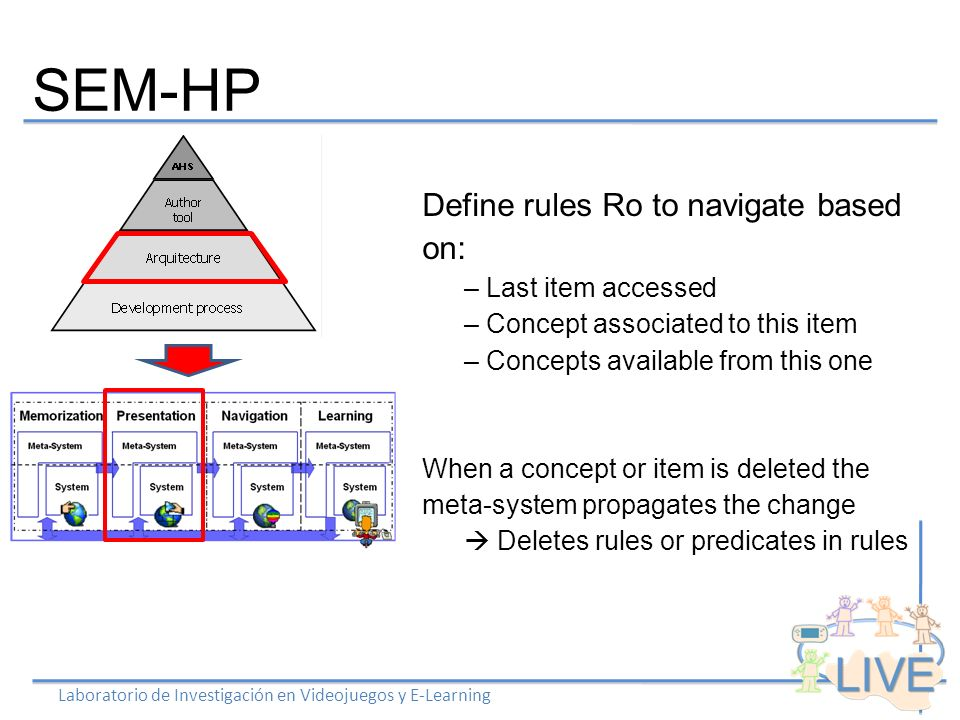 SEM-HP Laboratorio de Investigación en Videojuegos y E-Learning Define rules Ro to navigate based on: – Last item accessed – Concept associated to this item – Concepts available from this one When a concept or item is deleted the meta-system propagates the change Deletes rules or predicates in rules