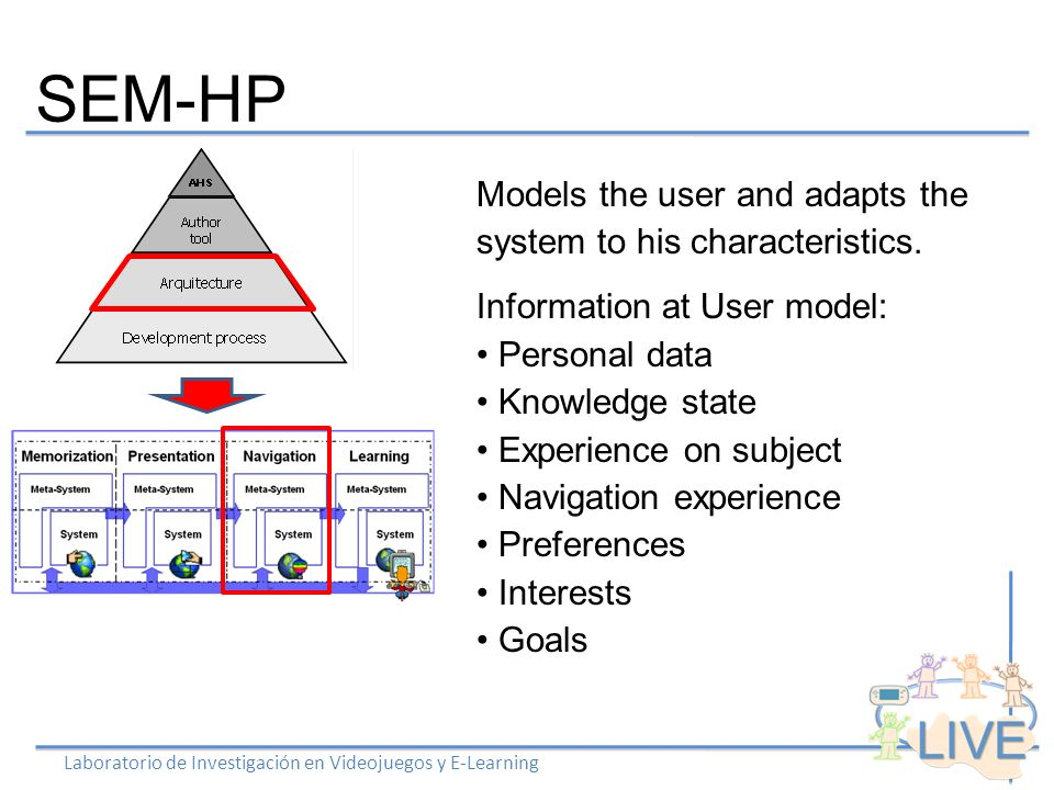 SEM-HP Laboratorio de Investigación en Videojuegos y E-Learning Models the user and adapts the system to his characteristics.