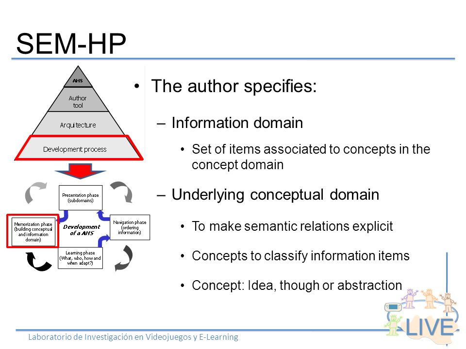 SEM-HP Laboratorio de Investigación en Videojuegos y E-Learning The author specifies: –Information domain Set of items associated to concepts in the concept domain –Underlying conceptual domain To make semantic relations explicit Concepts to classify information items Concept: Idea, though or abstraction
