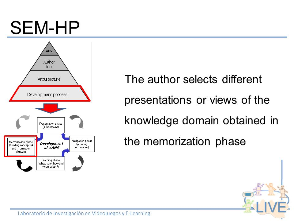 SEM-HP Laboratorio de Investigación en Videojuegos y E-Learning The author selects different presentations or views of the knowledge domain obtained in the memorization phase