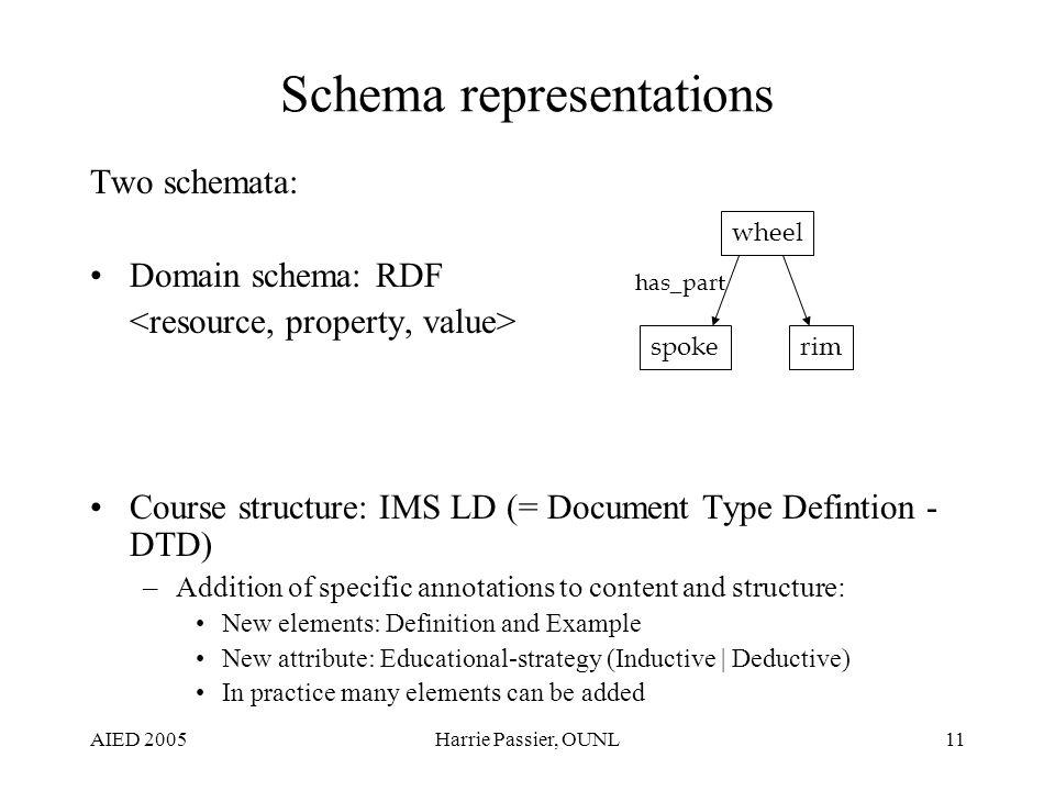 AIED 2005Harrie Passier, OUNL11 Schema representations Two schemata: Domain schema: RDF Course structure: IMS LD (= Document Type Defintion - DTD) –Ad