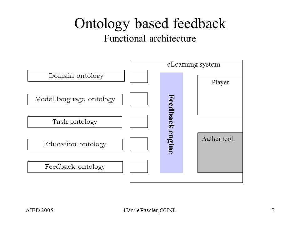AIED 2005Harrie Passier, OUNL18 Example II: Synonyms Concepts with different names may have exactly the same definition –Within an ontology Example –Concept a (a, [c,d]) and concept b (b, [c,d]), are synonyms Formal definition: Given a set of productions, two concepts x and y are synomyms if their identifiers are different, Id x Id y, and (reachableTerminals productions x) equals (reachableTerminals productions y) Steps –Determine for all concepts in the ontology all reachable terminal concepts –Collect the concepts with the same reachable terminal concepts and different concept ids