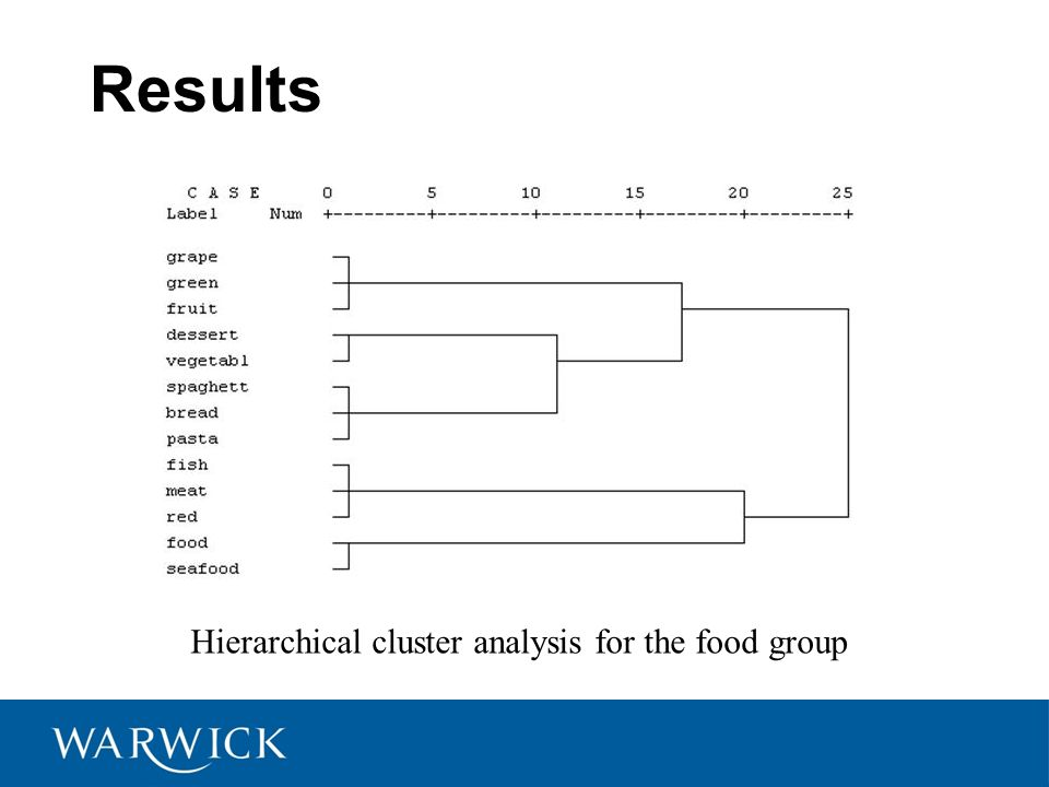 Results Hierarchical cluster analysis for the food group