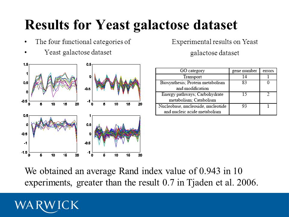 Results for Yeast galactose dataset The four functional categories of Yeast galactose dataset Experimental results on Yeast galactose dataset We obtai