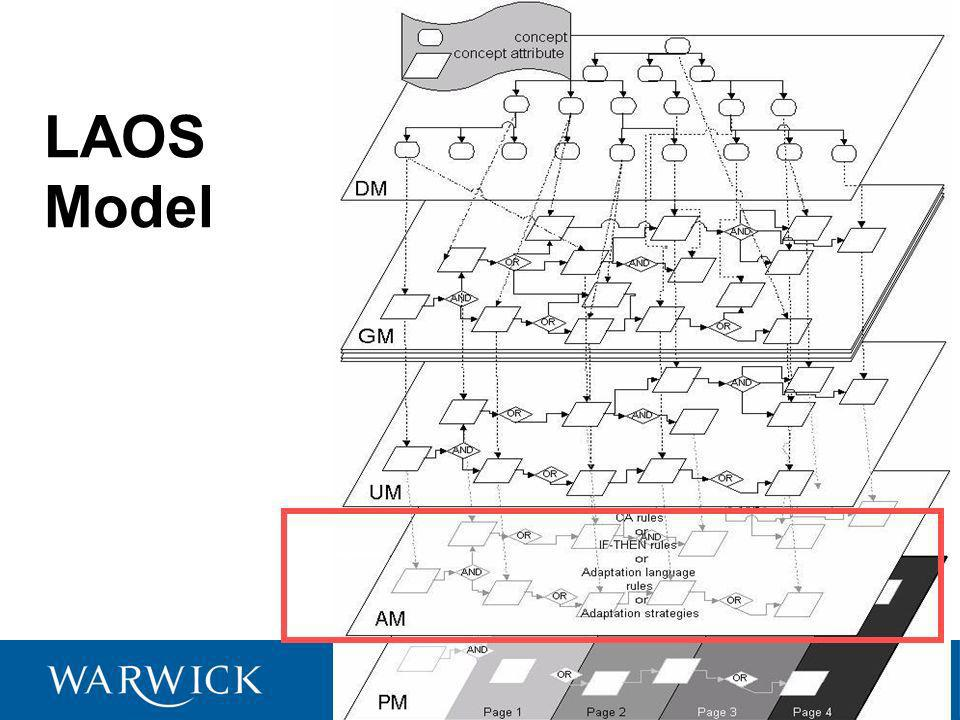 Adaptation granularity lowest level: direct adaptation techniques: –adaptive navigation support & adaptive presentation (Brusilovsky 1996), implem.: AHA!; expressed in AHAM syntax –techniques usually based on threshold computations of variable- value pairs.