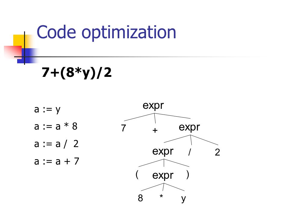 Code optimization 7+(8*y)/2 expr 7 8 2 + () * / y a := y a := a * 8 a := a / 2 a := a + 7