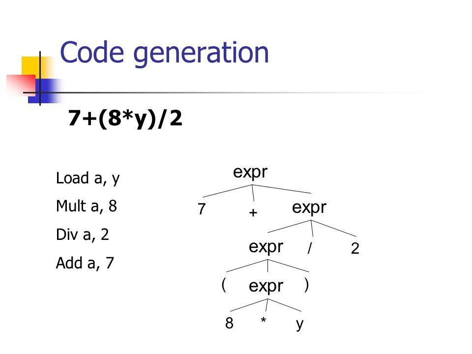 Code generation 7+(8*y)/2 expr 7 8 2 + () * / y Load a, y Mult a, 8 Div a, 2 Add a, 7