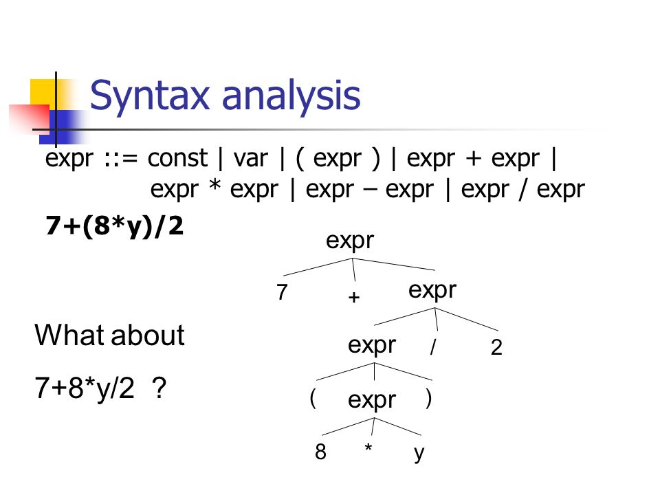 Syntax analysis expr ::= const | var | ( expr ) | expr + expr | expr * expr | expr – expr | expr / expr 7+(8*y)/2 expr 7 8 2 + () * / y What about 7+8*y/2