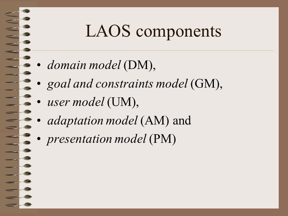 domain model (DM), goal and constraints model (GM), user model (UM), adaptation model (AM) and presentation model (PM)
