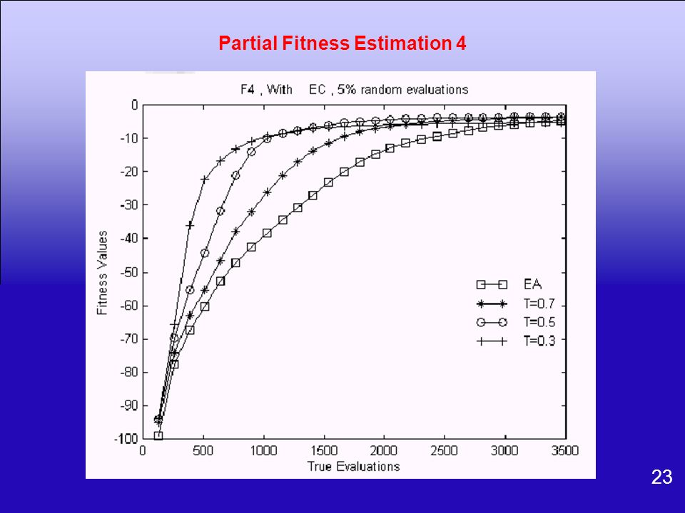 23 Partial Fitness Estimation 4