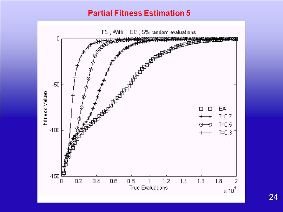 24 Partial Fitness Estimation 5