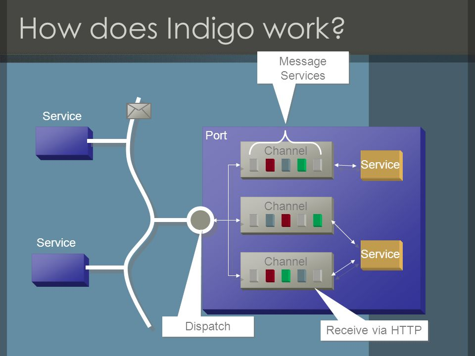 How does Indigo work? Port Service Channel Service Channel Dispatch Message Services Receive via HTTP