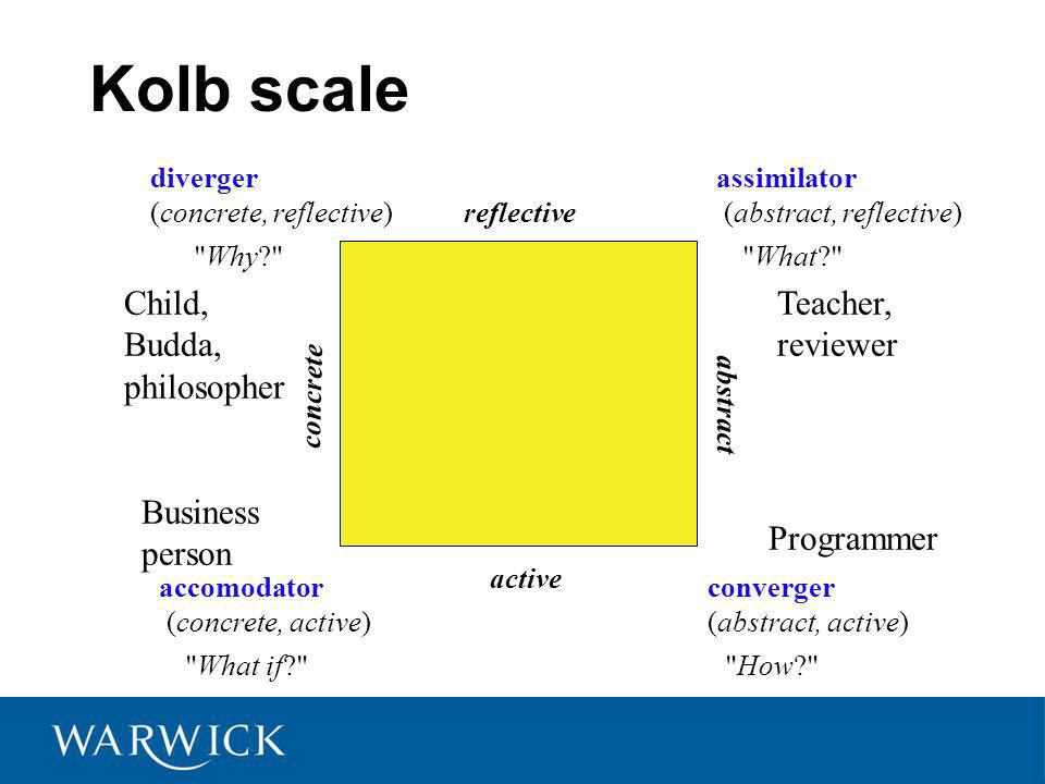 Kolb scale converger (abstract, active) diverger (concrete, reflective) assimilator (abstract, reflective) accomodator (concrete, active) How Why What What if active abstract reflective concrete Child, Budda, philosopher Business person Teacher, reviewer Programmer