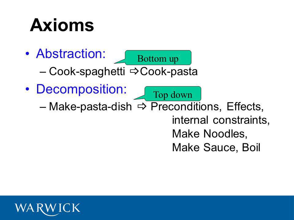Axioms Abstraction: –Cook-spaghetti Cook-pasta Decomposition: –Make-pasta-dish Preconditions, Effects, internal constraints, Make Noodles, Make Sauce, Boil Bottom up Top down