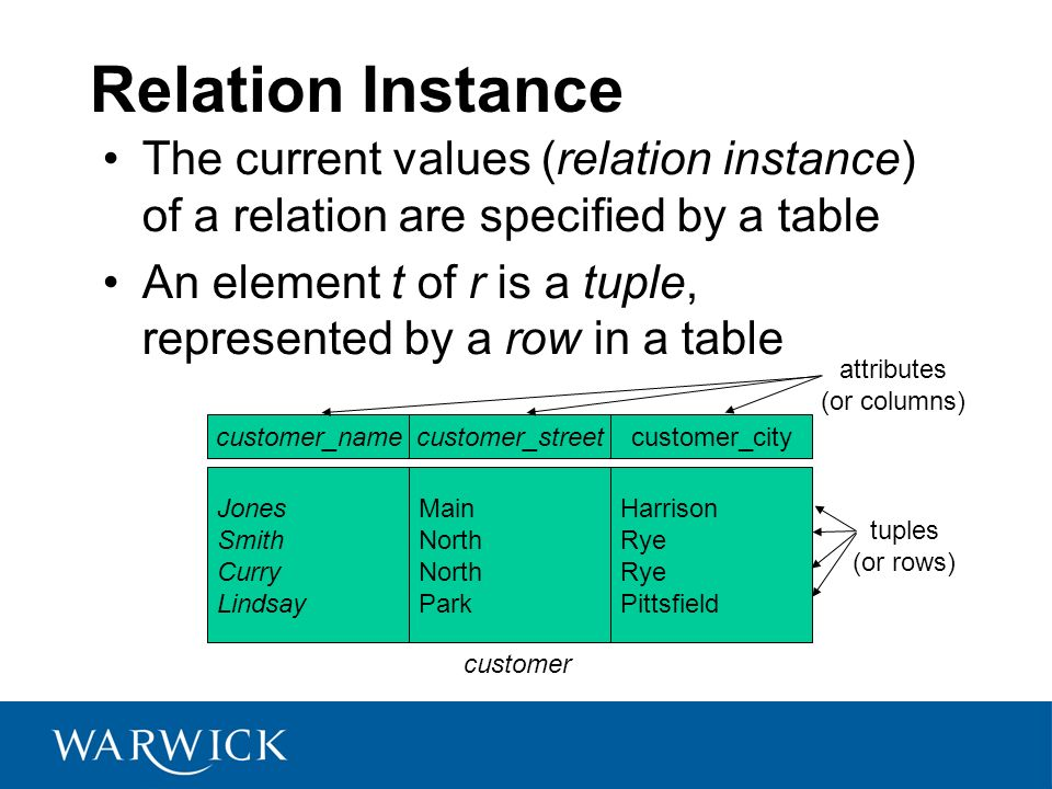 Relation Instance The current values (relation instance) of a relation are specified by a table An element t of r is a tuple, represented by a row in