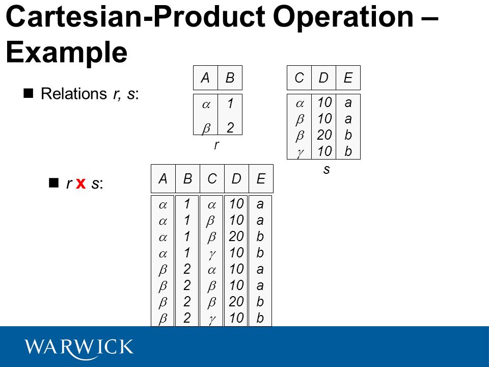 Cartesian-Product Operation – Example Relations r, s: r x s: AB 1212 AB 1111222211112222 CD 10 20 10 20 10 E aabbaabbaabbaabb CD 10 20 10 E aabbaabb r