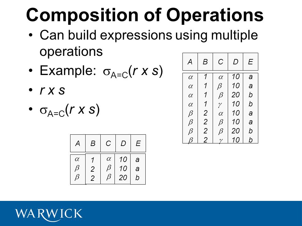 Composition of Operations Can build expressions using multiple operations Example: A=C (r x s) r x s A=C (r x s) AB 1111222211112222 CD 10 20 10 20 10
