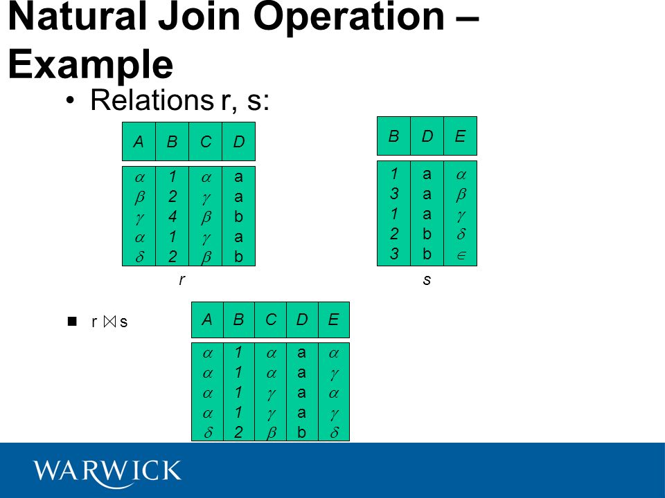 Natural Join Operation – Example Relations r, s: AB 1241212412 CD aababaabab B 1312313123 D aaabbaaabb E r AB 1111211112 CD aaaabaaaab E s r s