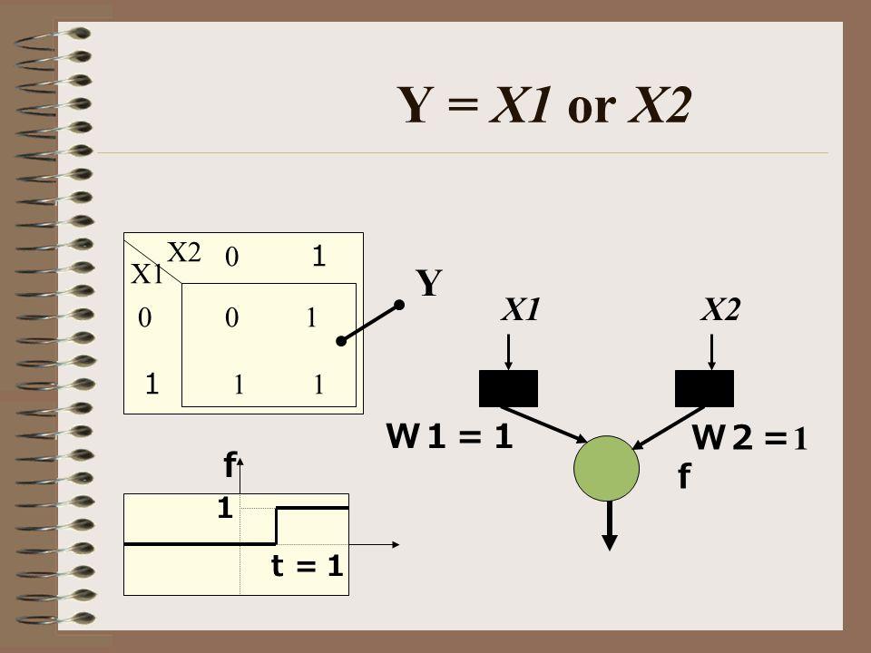 Y = X1 or X2 1 X1 X2 0 0 1 1 1 0 Y X1 X2