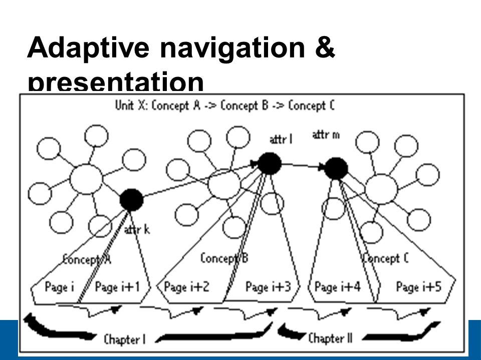 Invited Tutorial, Madrid, Spain April 2008 Adaptive navigation & presentation