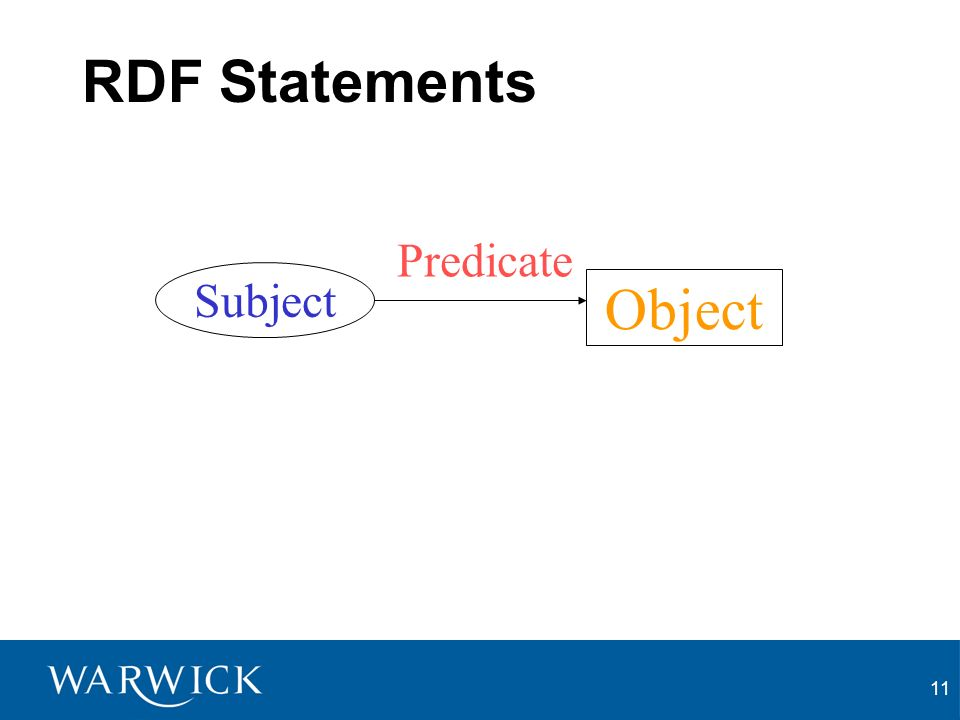 11 RDF Statements Subject Predicate Object
