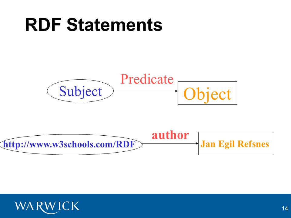 14 RDF Statements Subject Predicate author http://www.w3schools.com/RDF Object Jan Egil Refsnes