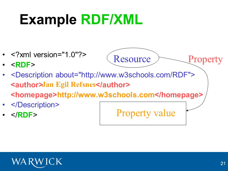 21 Example RDF/XML http://www.w3schools.com Resource Property Jan Egil Refsnes Property value