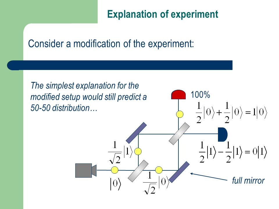 Consider a modification of the experiment: The simplest explanation for the modified setup would still predict a 50-50 distribution… full mirror Expla
