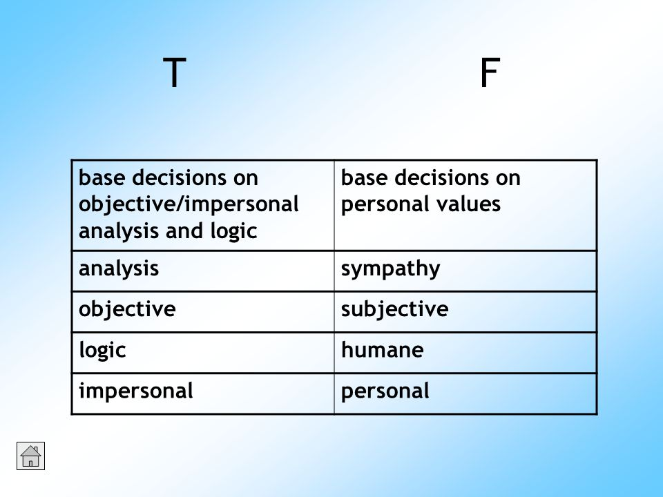 T F base decisions on objective/impersonal analysis and logic base decisions on personal values analysissympathy objectivesubjective logichumane impersonalpersonal