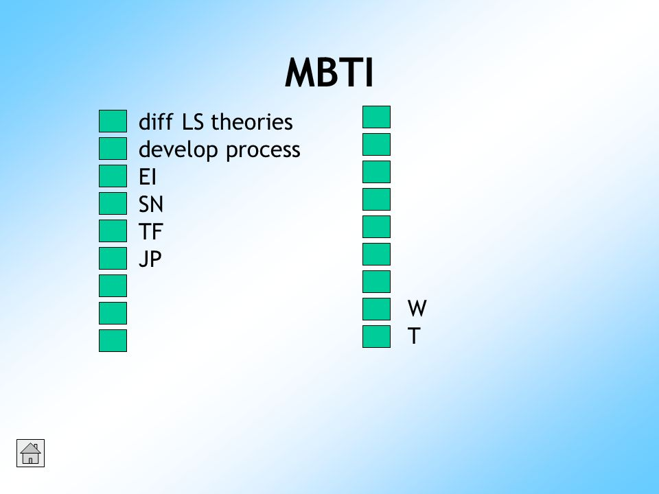 MBTI WTWT diff LS theories develop process EI SN TF JP
