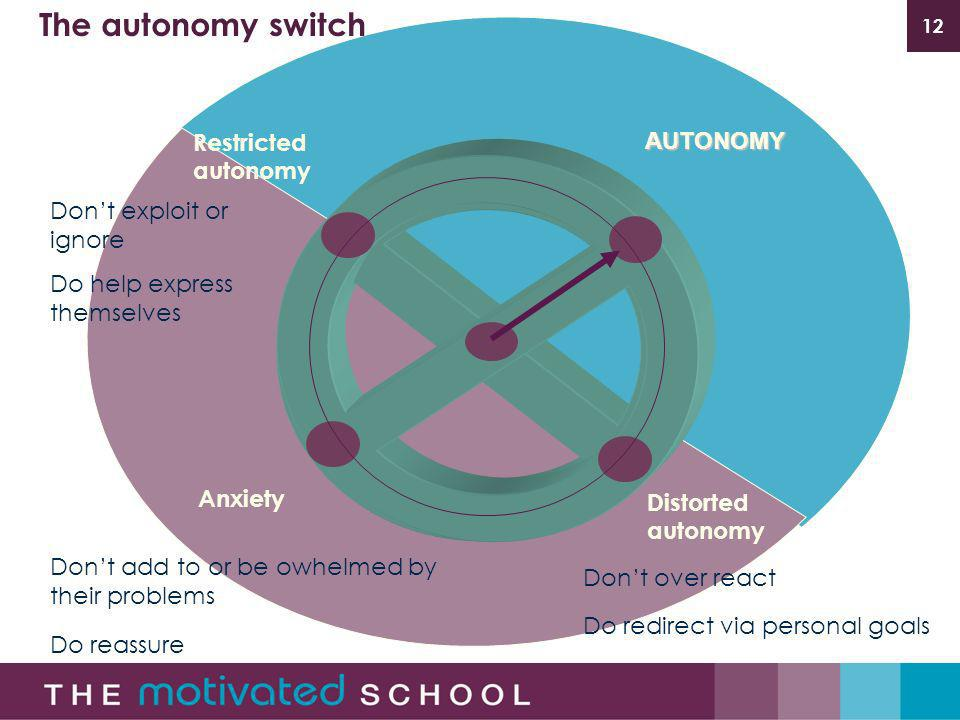12AUTONOMY Anxiety The autonomy switch Restricted autonomy Distorted autonomy Dont exploit or ignore Do help express themselves Dont add to or be owhelmed by their problems Do reassure Dont over react Do redirect via personal goals