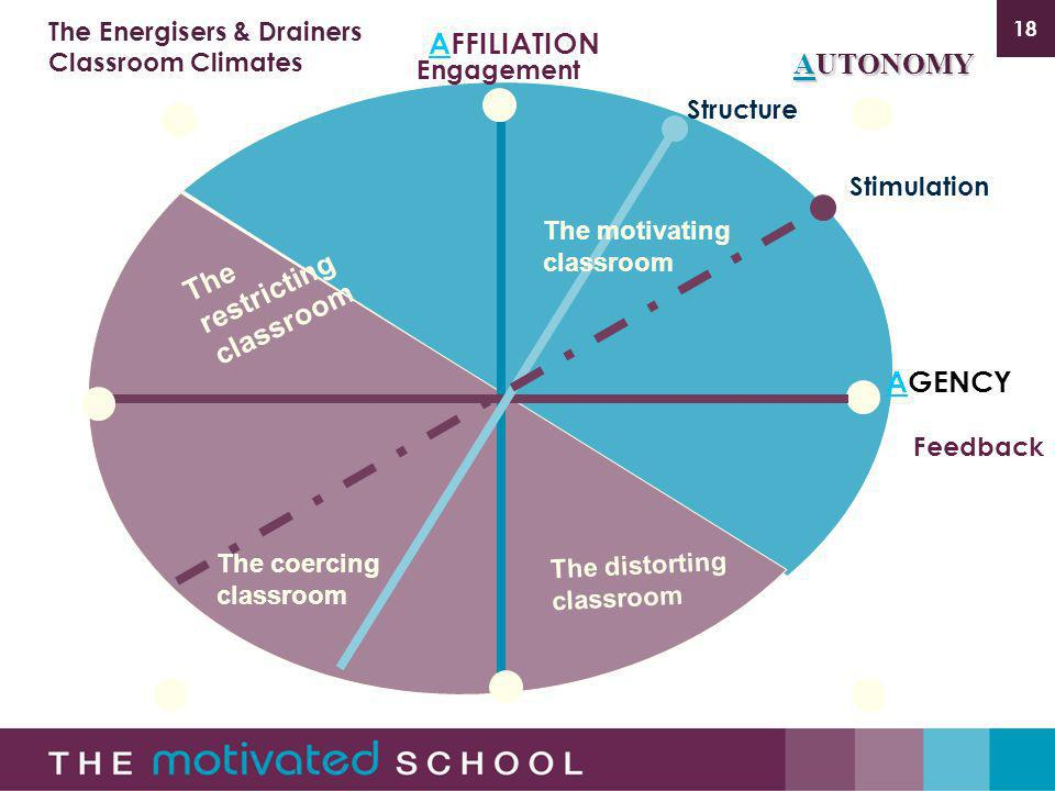 18 AFFILIATION AGENCY Engagement Feedback Stimulation Structure AUTONOMY The Energisers & Drainers Classroom Climates The motivating classroom The distorting classroom The restricting classroom The coercing classroom