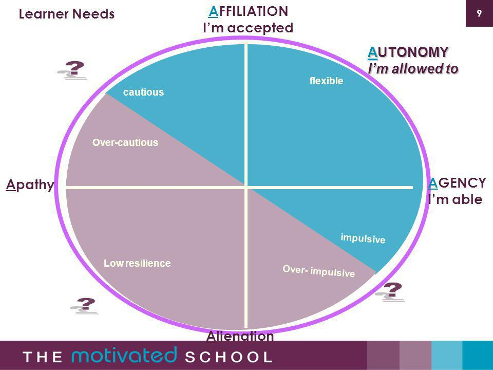 9 flexible impulsive cautious AFFILIATION Im accepted AGENCY Im able AUTONOMY Im allowed to Learner Needs Alienation Apathy Over- impulsive Over-cautious Low resilience