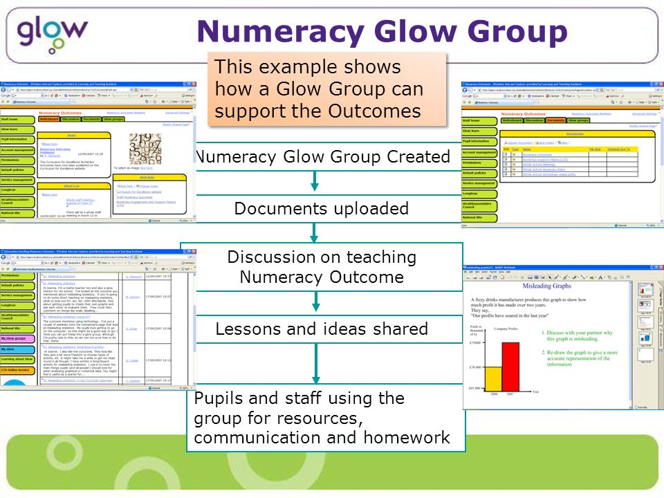 Numeracy Glow Group Numeracy Glow Group Created Documents uploaded Discussion on teaching Numeracy Outcome Lessons and ideas shared Pupils and staff u