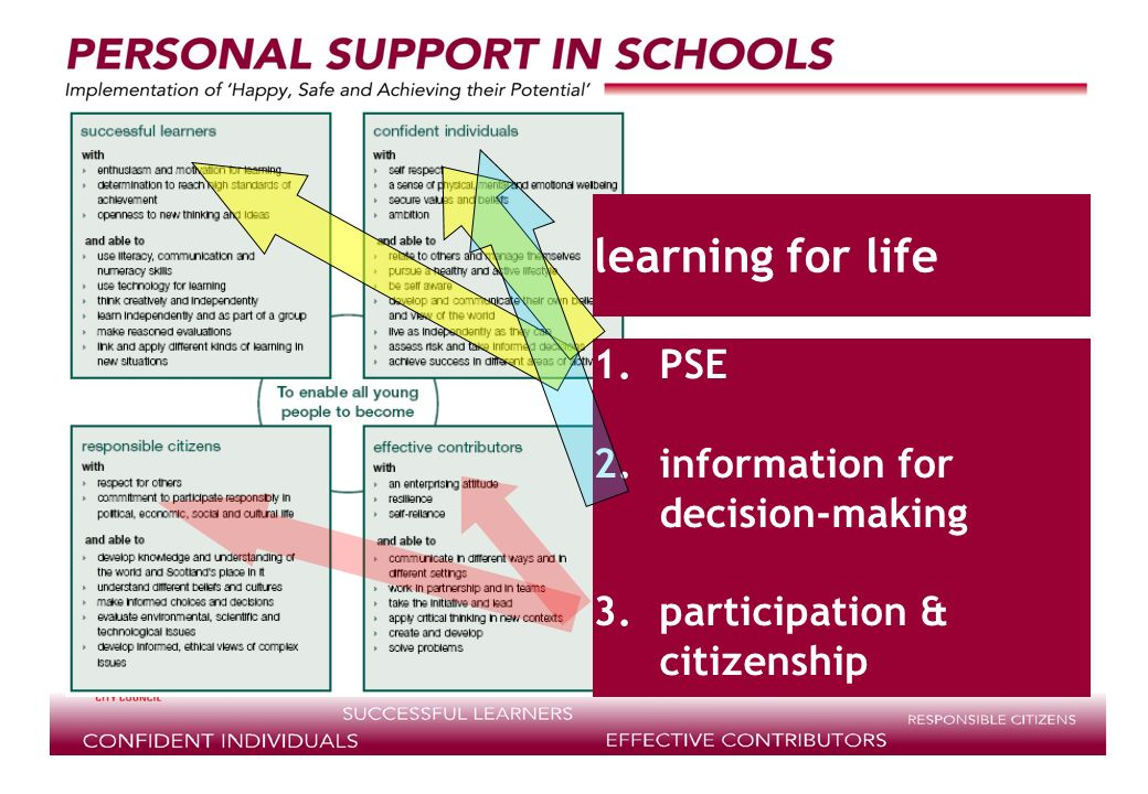 supported by learning for life 1.PSE 2.information for decision-making 3.participation & citizenship