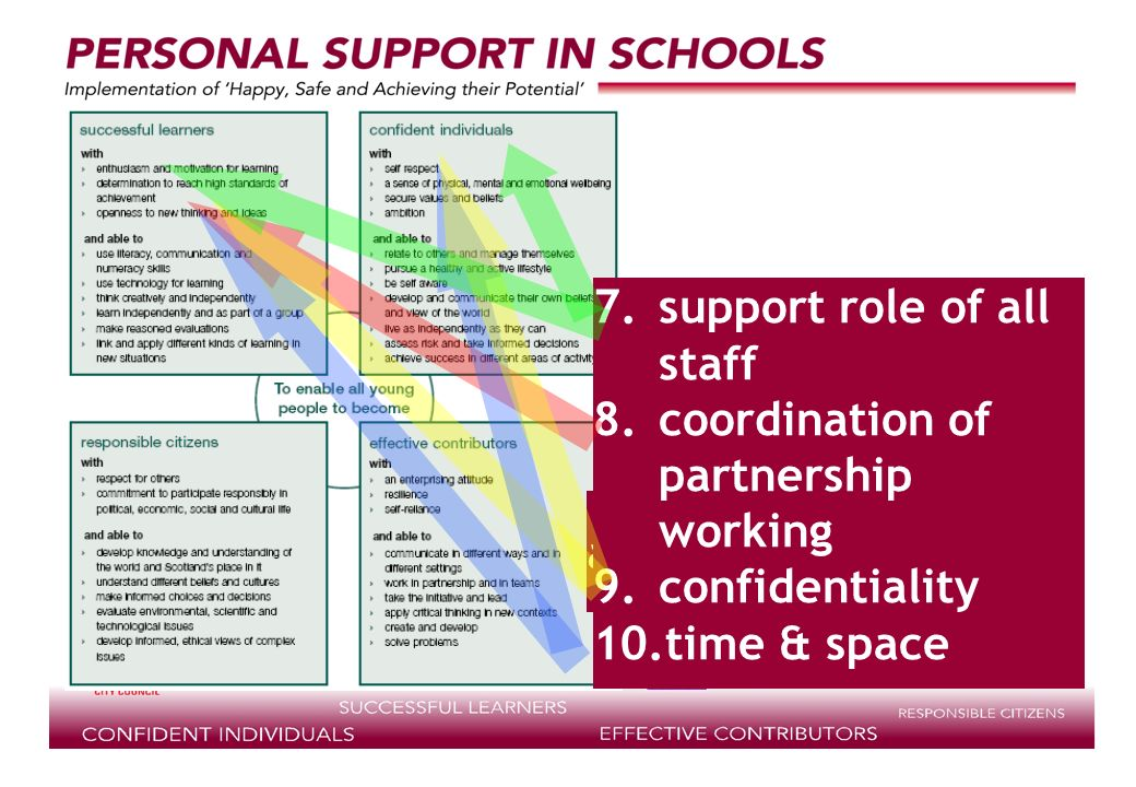 supported by access to support 7.support role of all staff 8.coordination of partnership working 9.confidentiality 10.time & space