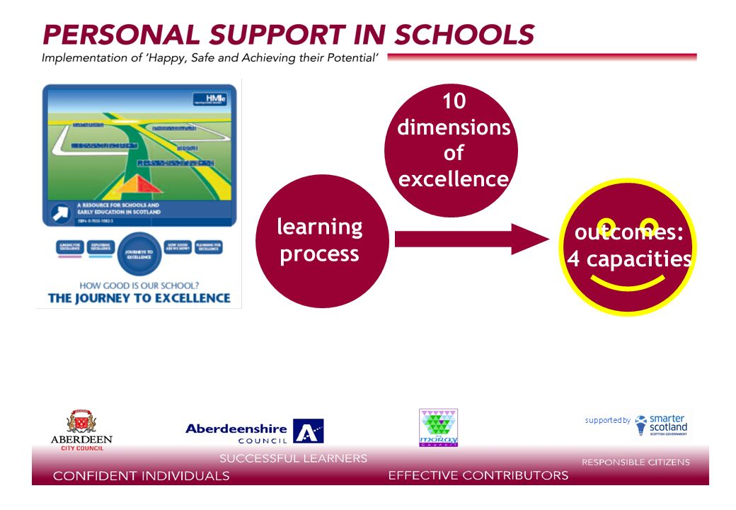 supported by outcomes: 4 capacities learning process staff 10 dimensions of excellence