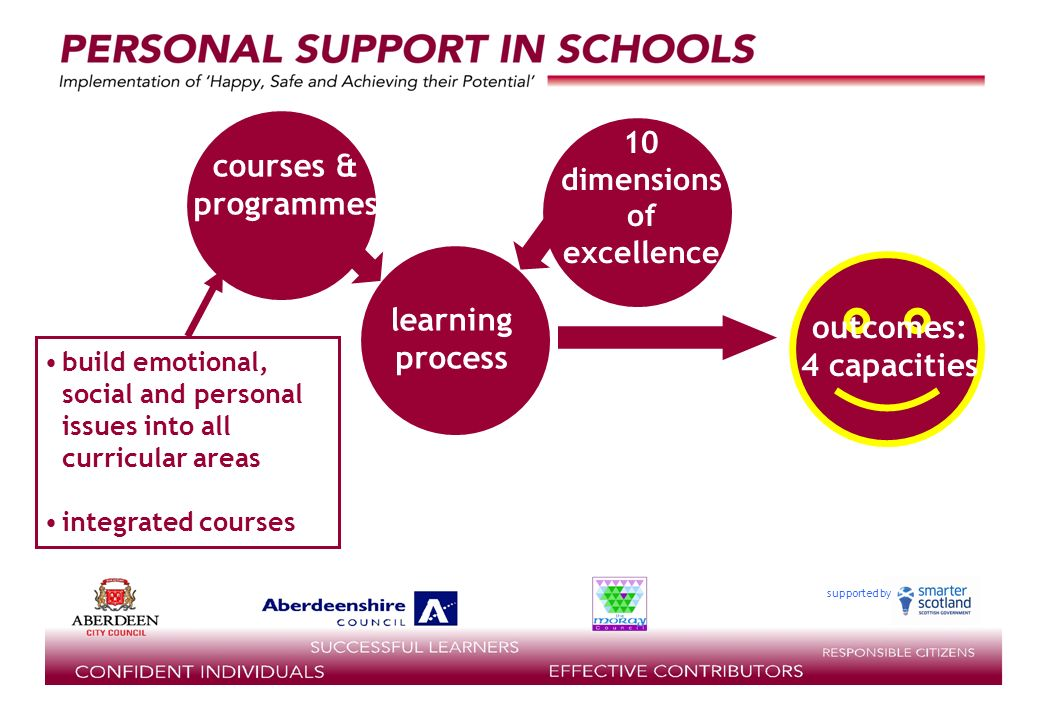 supported by outcomes: 4 capacities learning process staff 10 dimensions of excellence courses & programmes build emotional, social and personal issues into all curricular areas integrated courses