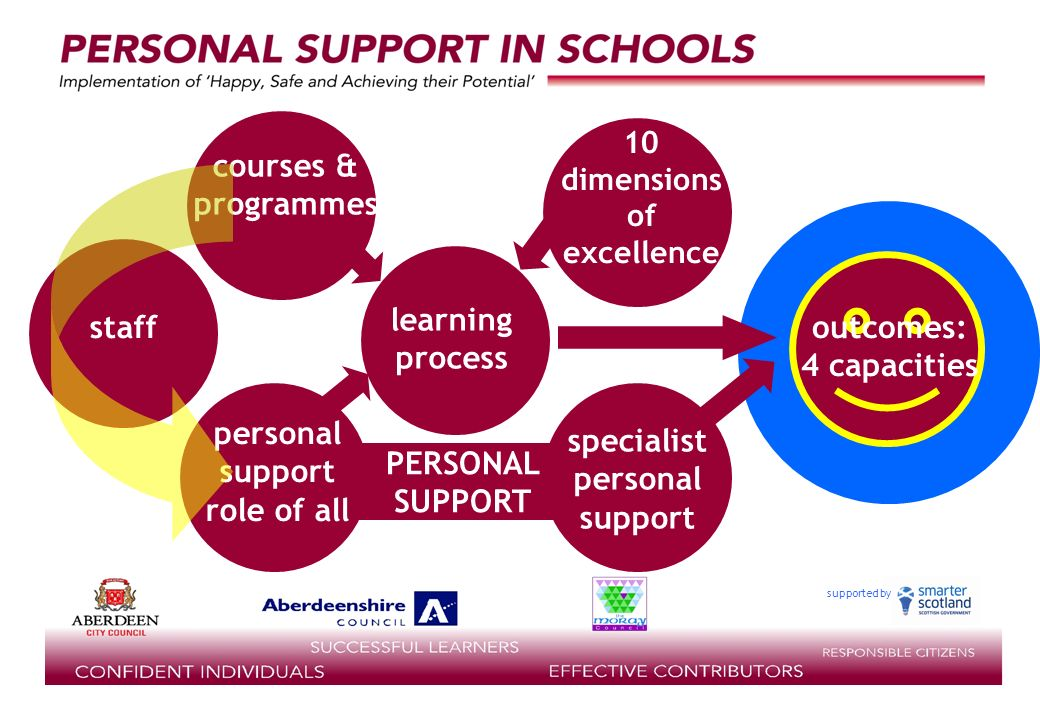 supported by outcomes: 4 capacities learning process staff 10 dimensions of excellence courses & programmes PERSONAL SUPPORT personal support role of all specialist personal support