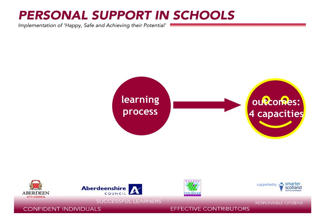 supported by review of individual progress 4.regular review of progress 5.transitions 6.planning for the future