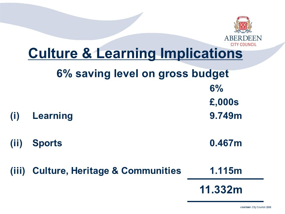 Aberdeen City Council 2008 Culture & Learning Implications 6% £,000s (i)Learning9.749m (ii)Sports0.467m (iii)Culture, Heritage & Communities1.115m 6% saving level on gross budget 11.332m
