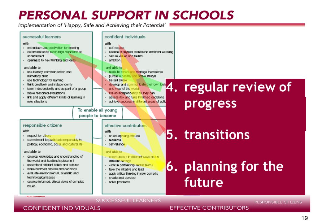 supported by 19 review of individual progress 4.regular review of progress 5.transitions 6.planning for the future